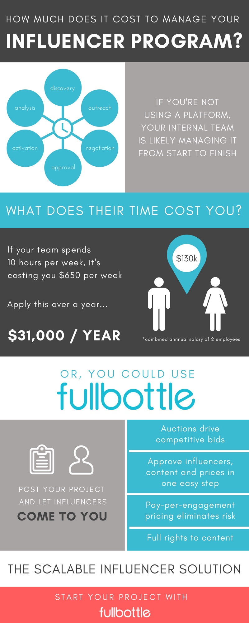 Infographic: How Much Does Influencer Marketing Cost