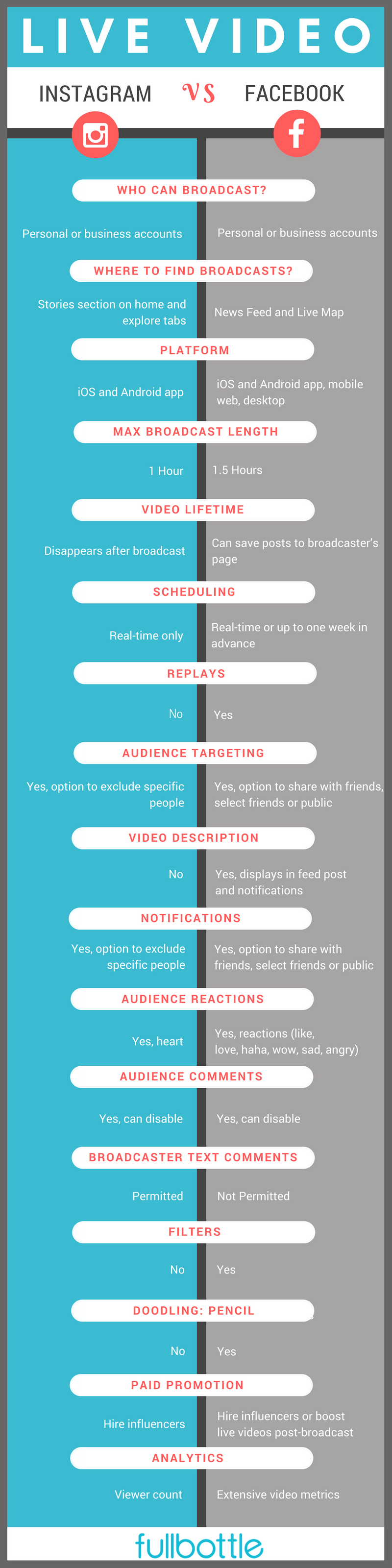 Comparison Of Facebook Live And Instagram Live Video